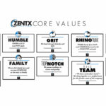 ZENTX Core Values